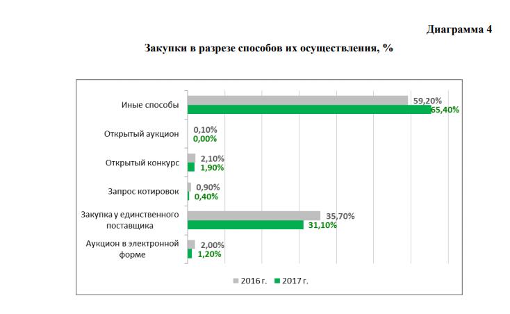 Только 4% госзакупок в Российской Федерации проводится наконкурентной основе— министр финансов