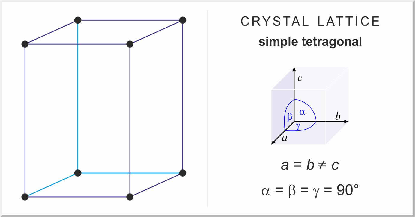 Тетрагональная решетка
