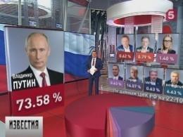 Навыборах президента согромным отрывом лидирует Владимир Путин
