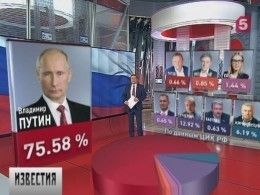 ВРоссии завершились выборы президента страны