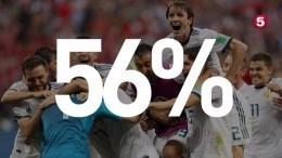 Более половины россиян уверены впобеде сборной России вматче сХорватией