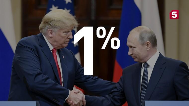 Американцев практически неинтересует «вмешательство» России ввыборы2016года