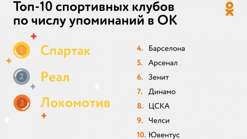 «Спартак» иНурмагомедов: какие спортивные события обсуждали юзеры в2019 году