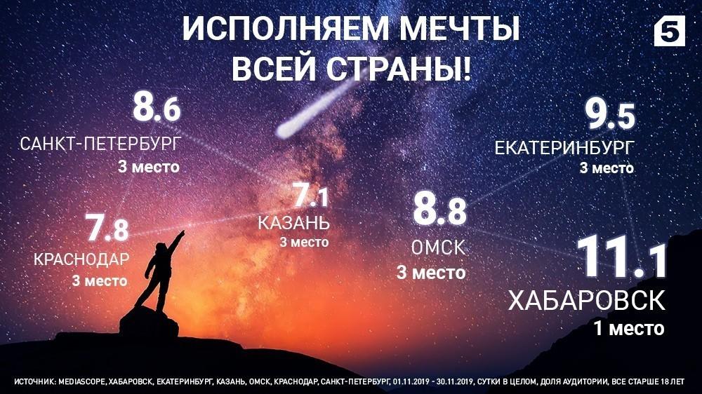Телезрители России выбирают Пятый!