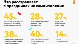 Пользователи «Одноклассников» рассказали опраздниках насамоизоляции